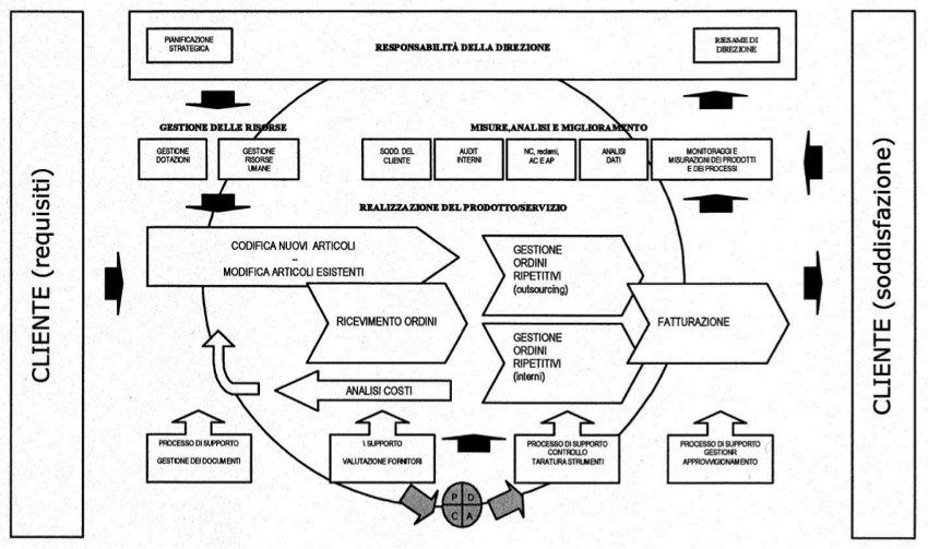 nestcom-qualita-metodologie